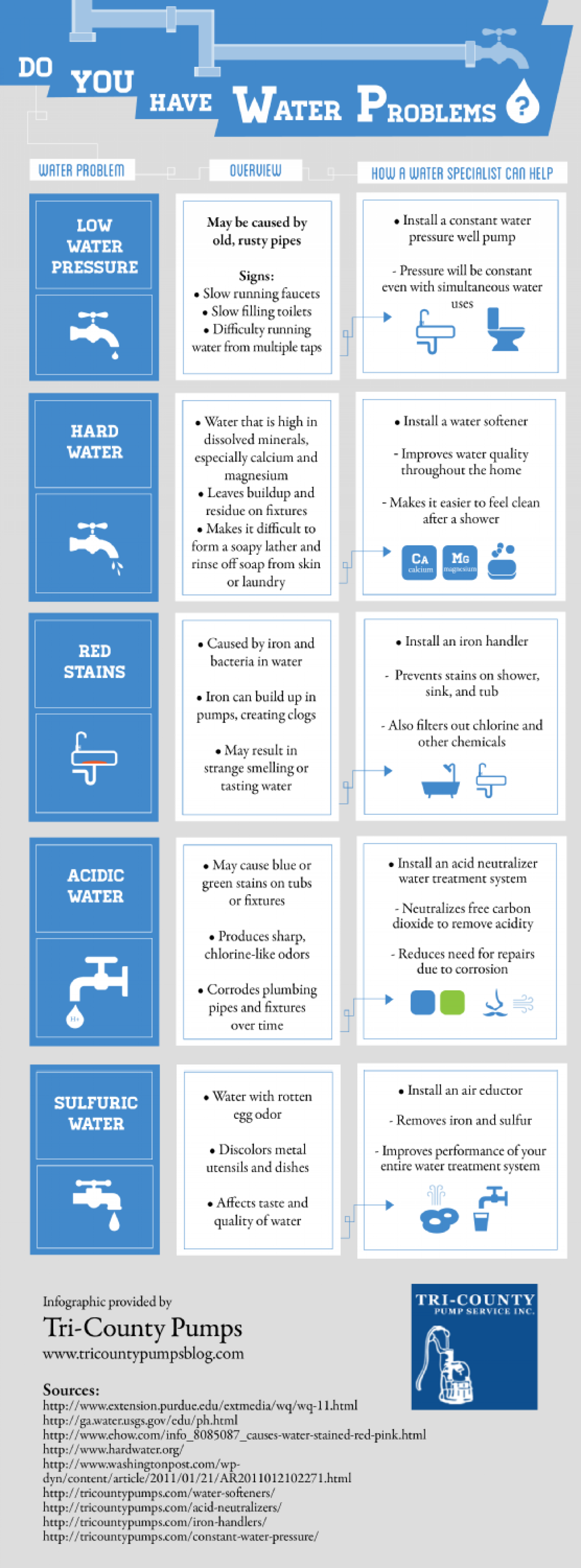 Do You Have Water Problems? Infographic