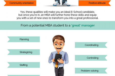 Do you have what it takes to be an MBA Infographic