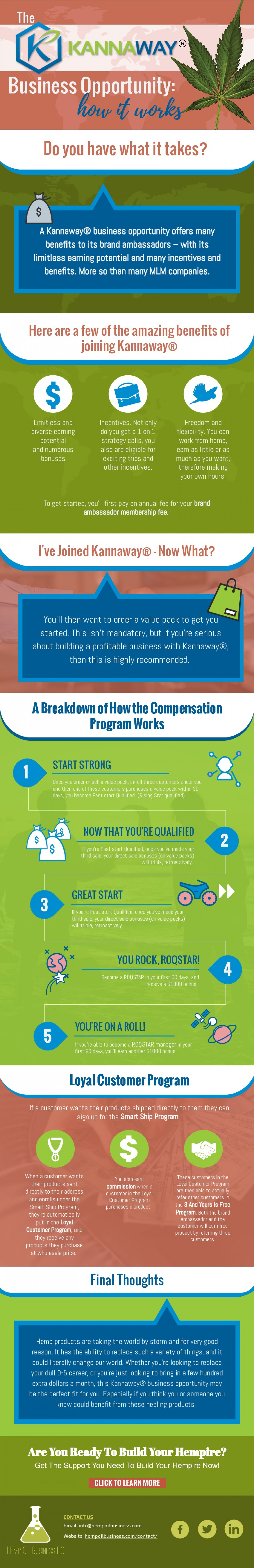 Kannaway MLM Network Marketing Business Opportunity: How It Works Infographic