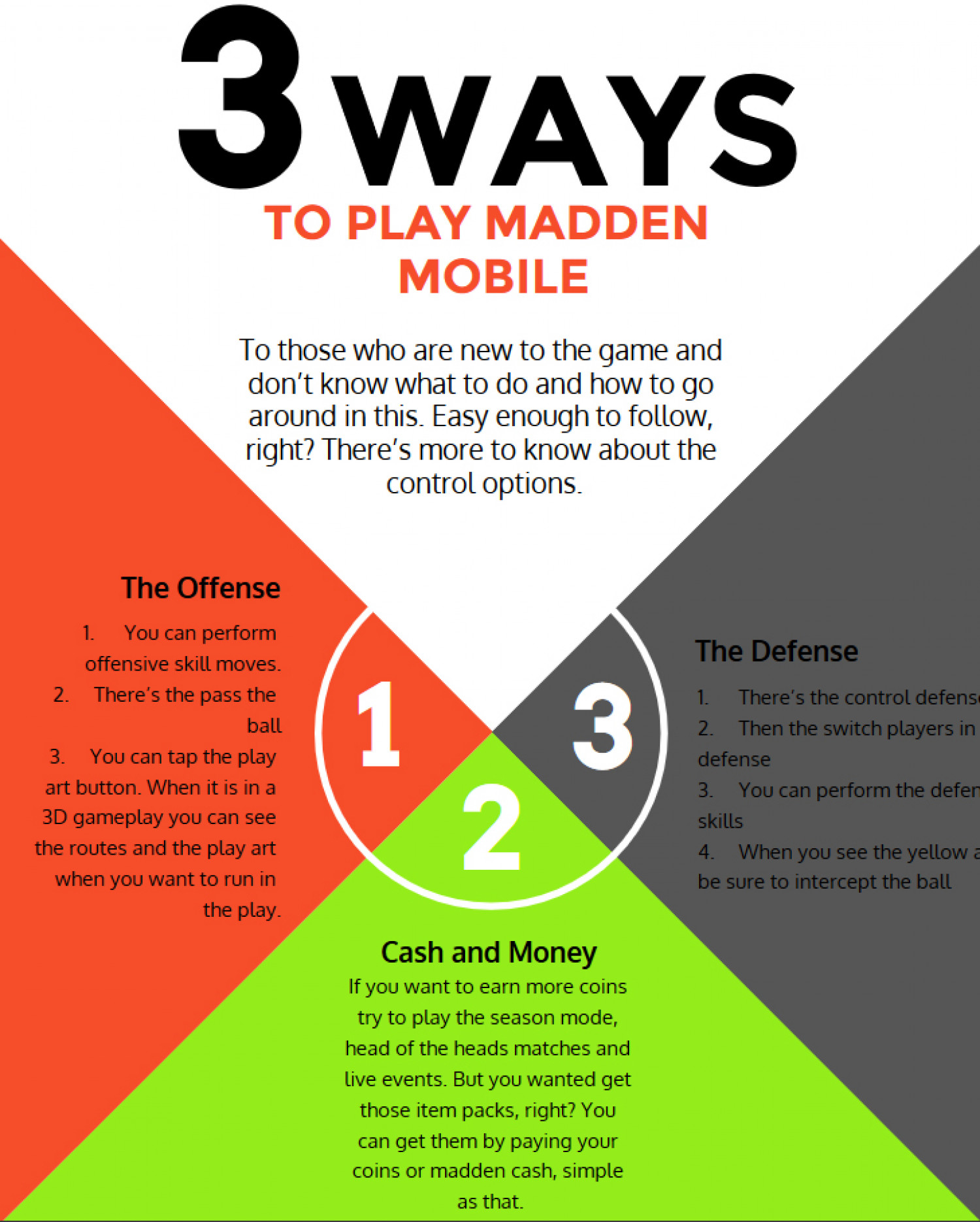 Do You Know How To Play The Madden Mobile Game? Infographic