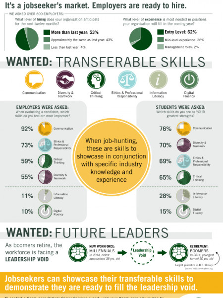 Do You Know What Employers Want? (And Do Your Skills Match?) Infographic