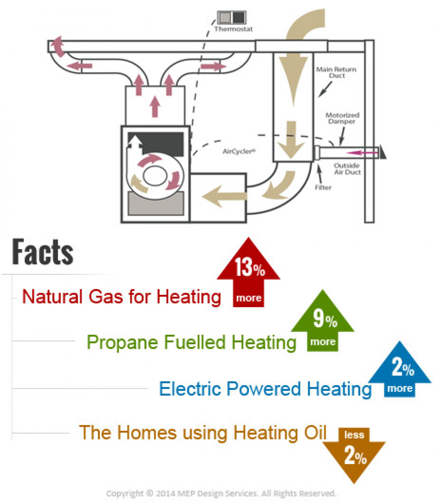 Do you know your HVAC system? Here are some shocking facts! Infographic