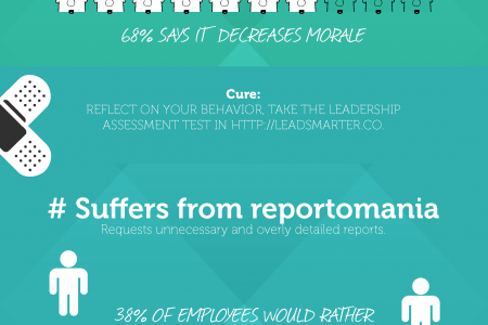 Do You Lead or Micromanage? 6 Symptoms of a Micromanager Infographic