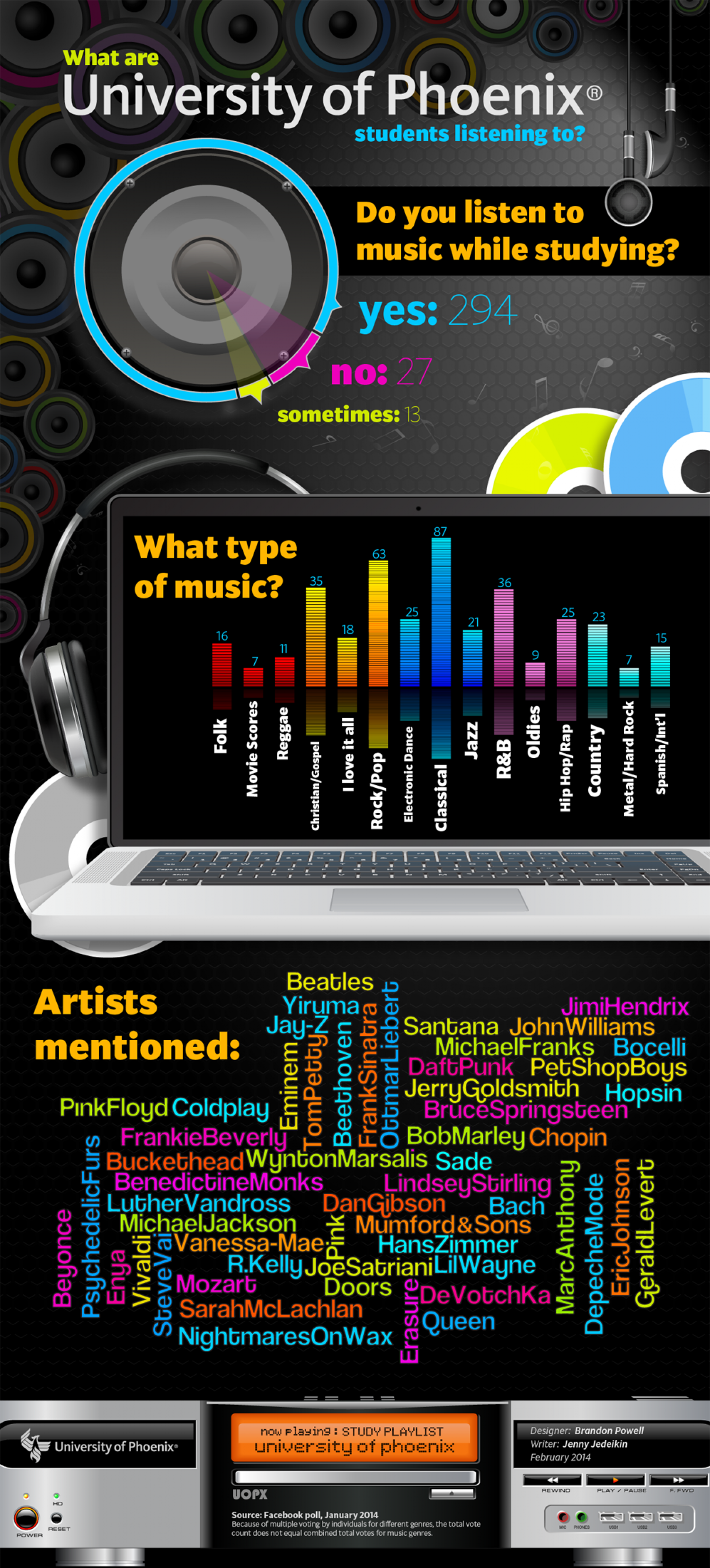 Do you listen to music while studying?  Infographic