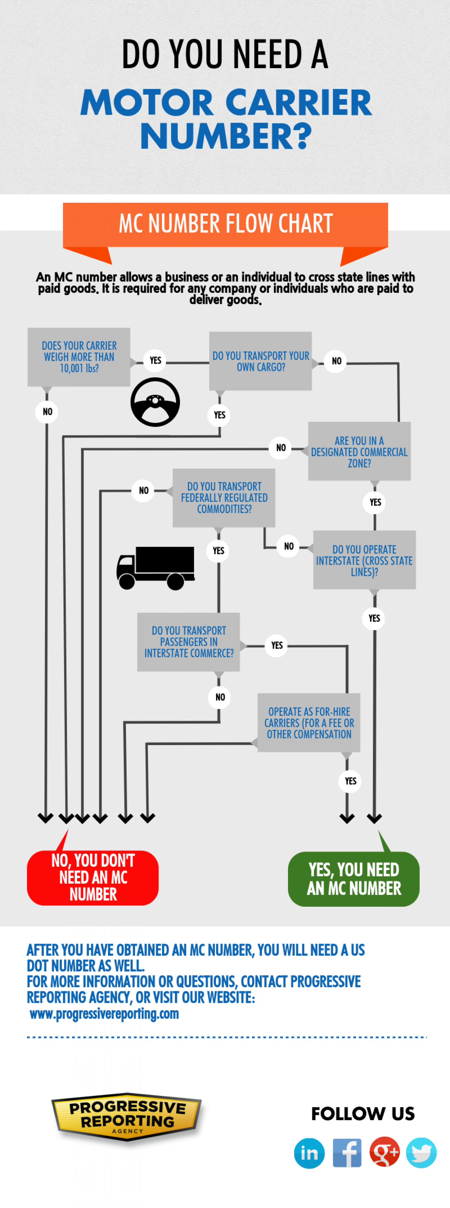 Do you need a motor carrier number? Infographic