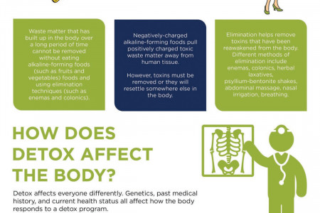 Do You Need To Detox? Infographic