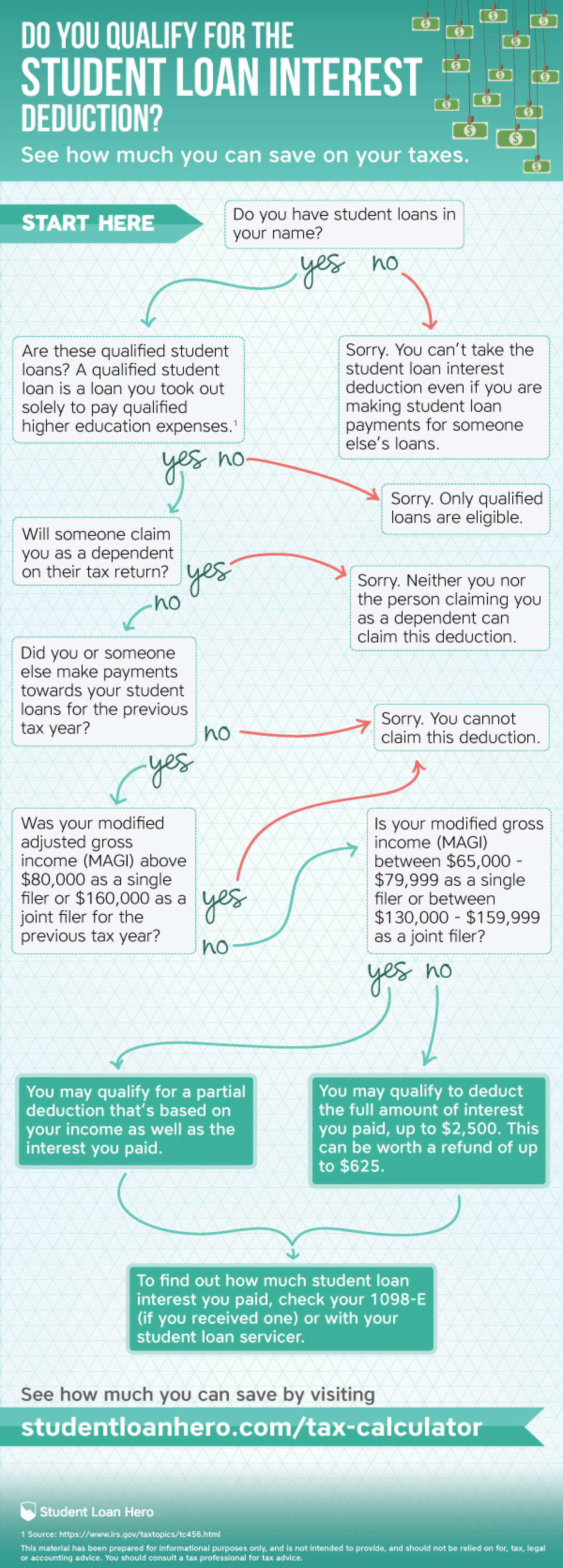 Do You Qualify For The Student Loan Interest Deduction? Infographic