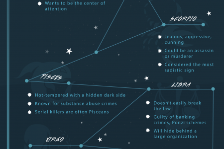 Do You Share A Star Sign With The Zodiac Killer? Infographic