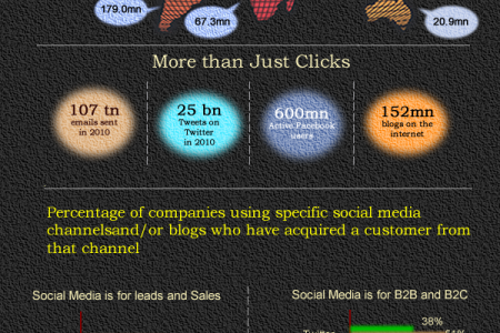 Do you still think Social Media Marketing is a Fad? Infographic