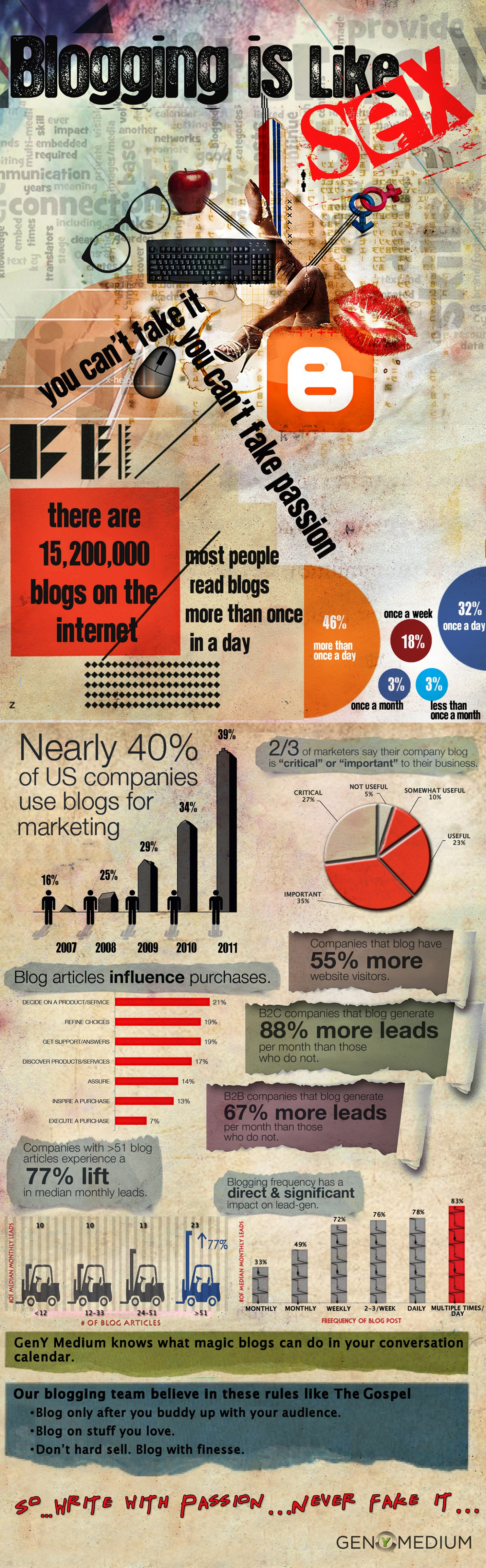 Do you think Blogging is Like Sex? Infographic