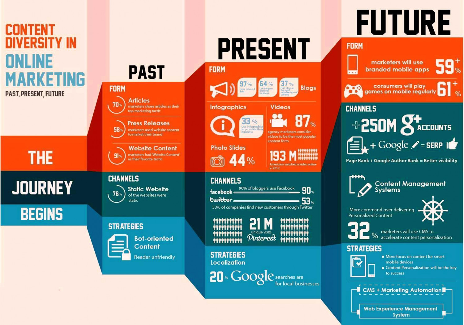 Do You Want To know About Content Diversity In Online Marketing By EBriks Infotech Infographic