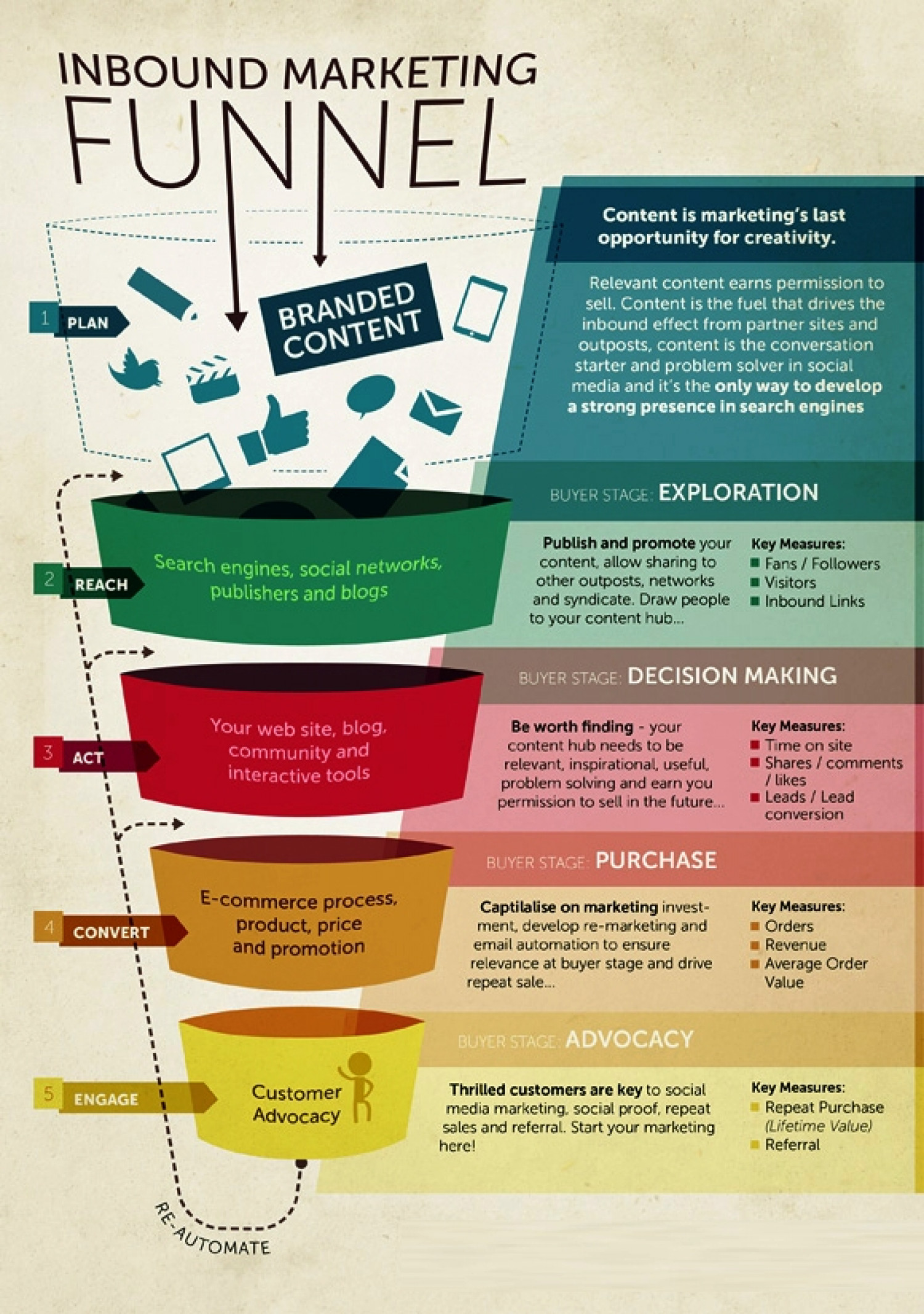 infographic process flow