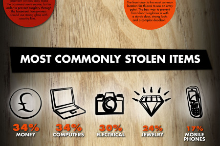 Do you worry about burglars? Infographic