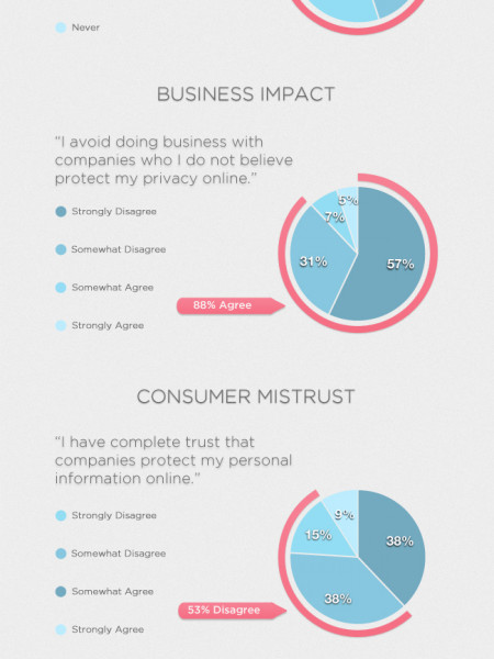 Do Your Customers Trust You? Infographic