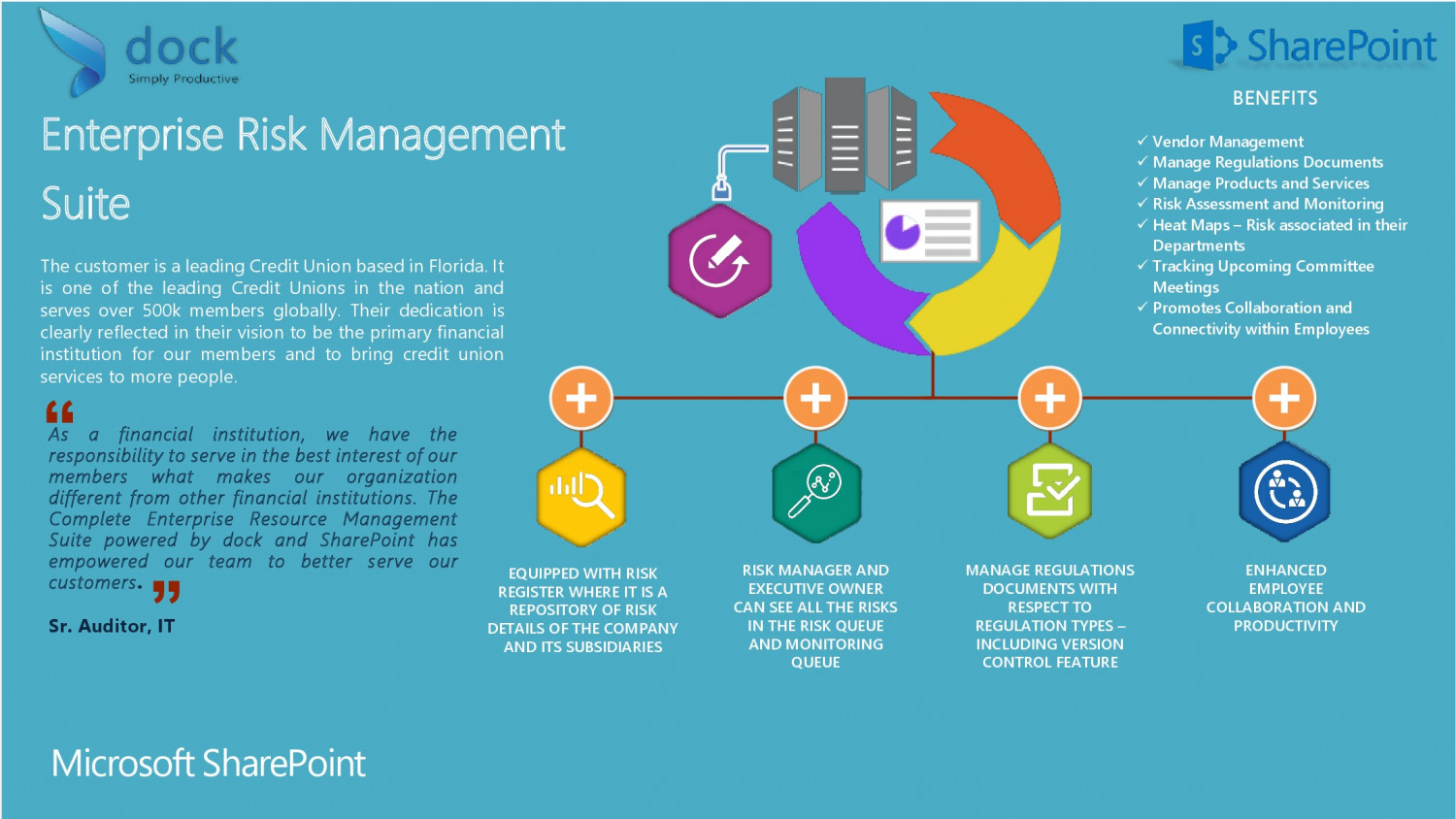 dock SharePoint Case Study : Enterprise Risk Management Portal for Renowned Credit Union in Florida  Infographic