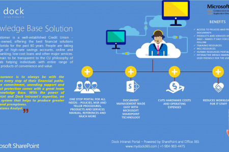 dock Intranet - Knowledge Base Solution for a Renowned Credit Union Company in Florida Infographic