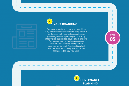 Dock Intranet Portal Delivery Roadmap Infographic