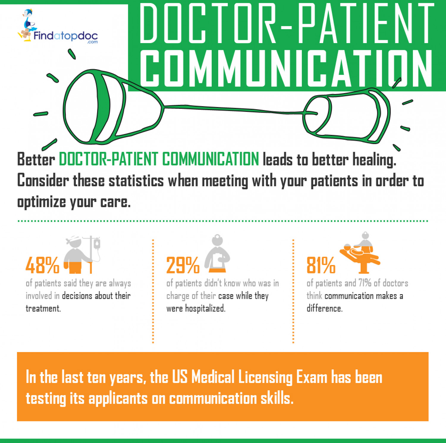 doctor patient communications Communication behaviors and patient autonomy in hospital care: a  patient- centeredness as physician behavioral adaptability to patient preferences.