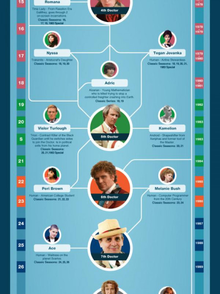 Doctor Who & Companions Infographic