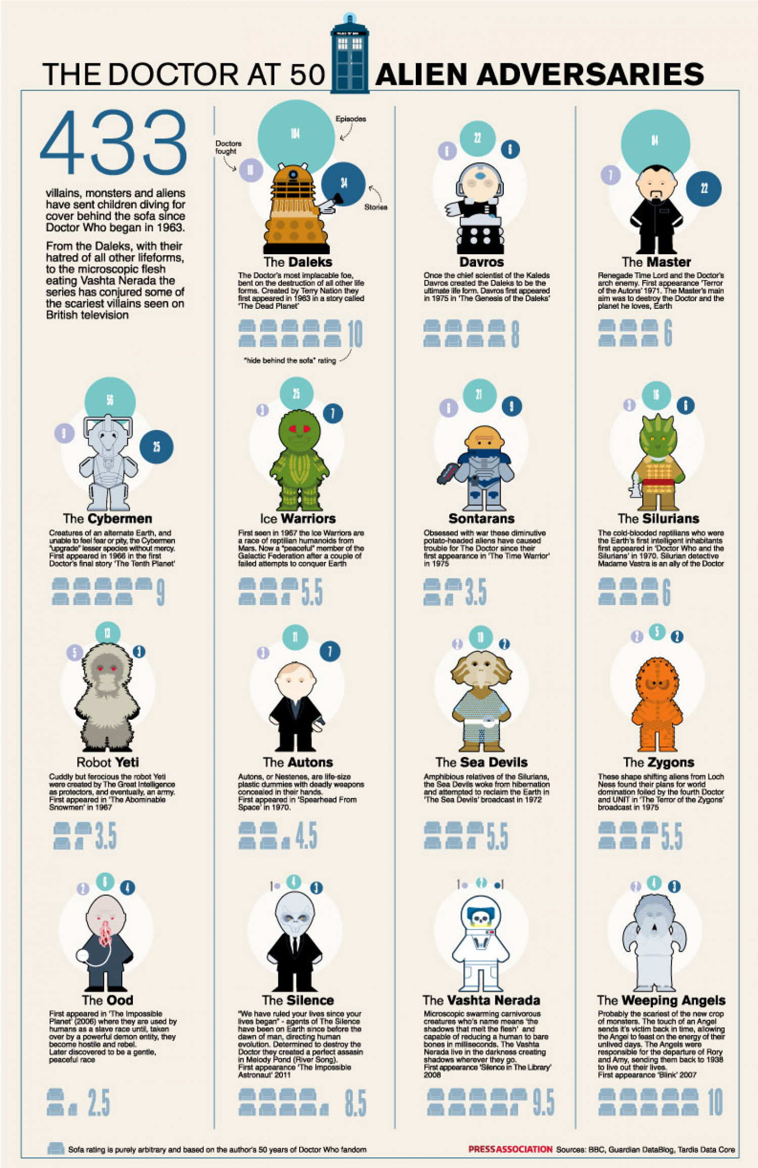 Doctor Who Monsters 50 Infographic