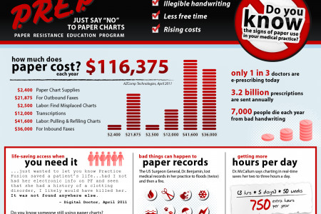 "Doctors and Patients Should ""Just Say No"" to Paper Infographic"