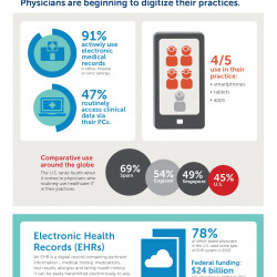 Doctors are Going Digital to Save Lives | Visual ly