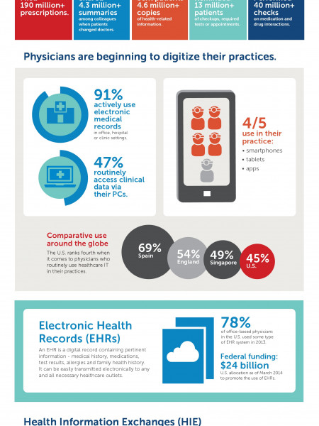 Doctors are Going Digital to Save Lives Infographic