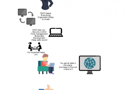 Document Management Services Infographic