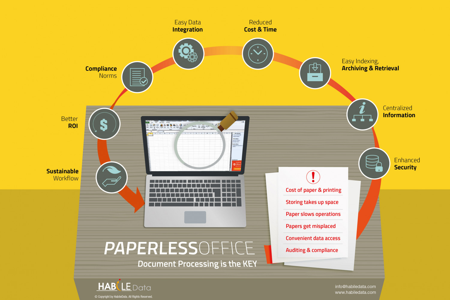 Document Processing is the KEY for Paperless Office Infographic