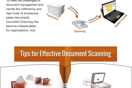 Document Scanning Productivity Tips Infographic