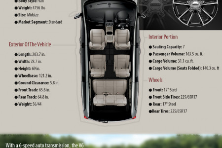Dodge Grand Caravan: Outstanding Family Vehicle Driven By Strong Specifications Infographic