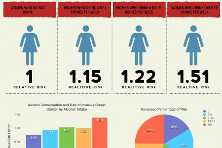 Does Alcohol Consumption Cause Breast Cancer Among Women? Infographic