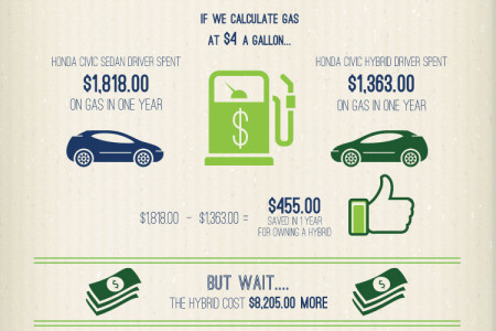 Does Buying a Hybrid Car Make Cents? Infographic