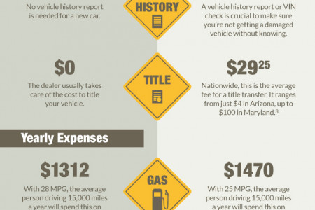 Does Buying A Used Car Save You Money In The Long Run? Infographic