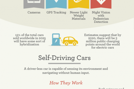 Does Car Technology Help or Hinder? Infographic