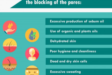 Does Coconut Oil Clog the Pores on your Face? Infographic