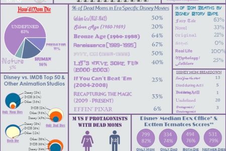 Does Disney Hate Moms Infographic
