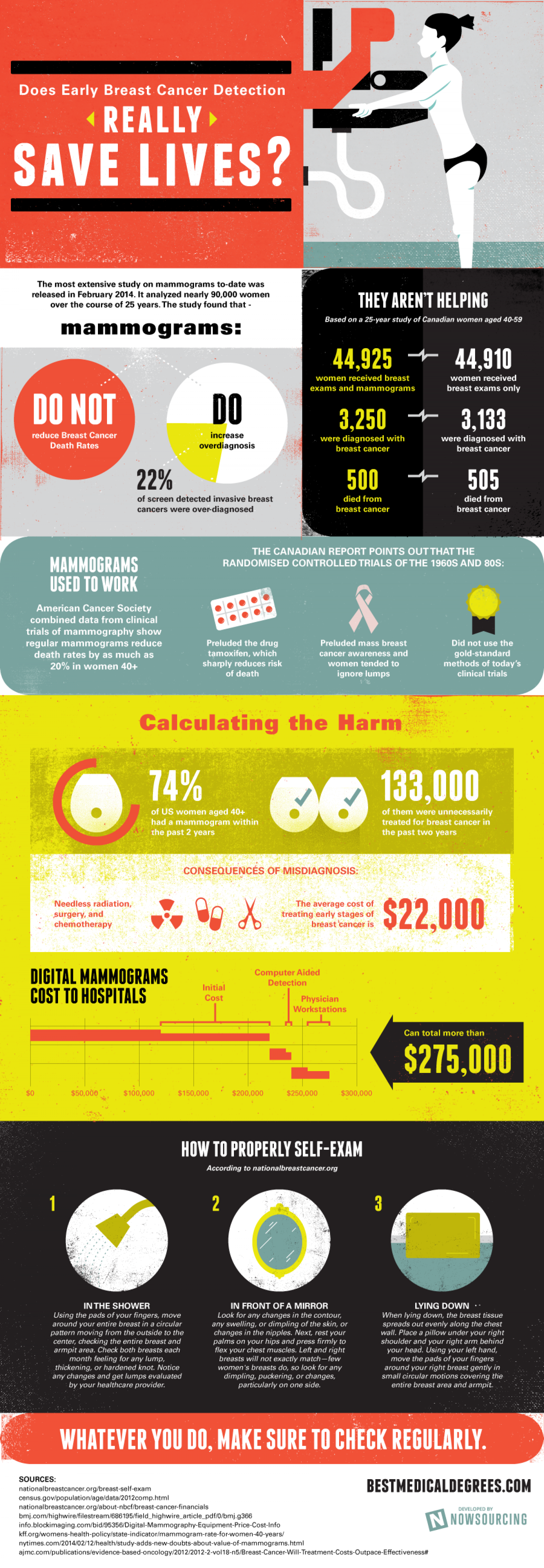 Does Early Breast Cancer Detection Really Save Lives? Infographic