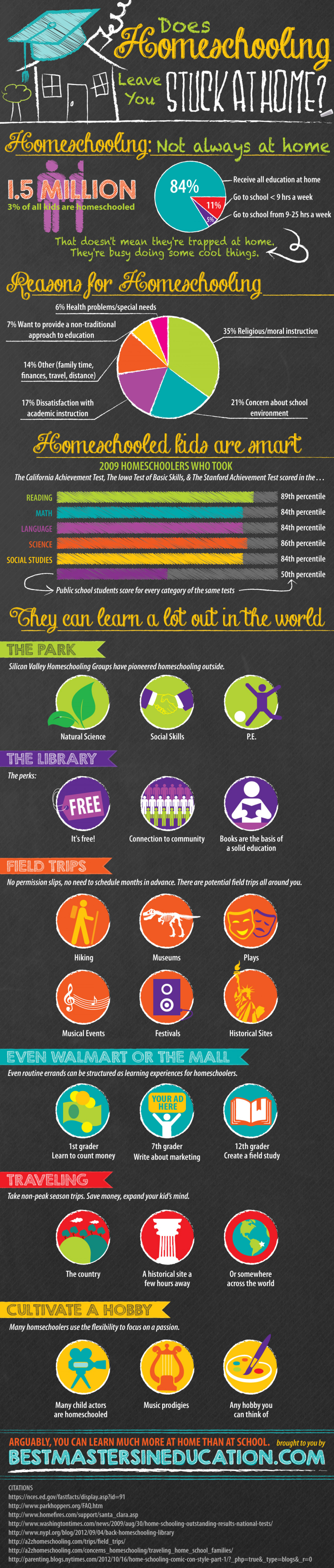Does Homeschooling Leave You Stuck at Home? Infographic
