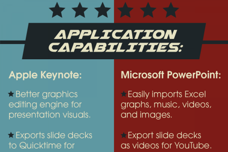 Does Keynote Have the Keys to Overpower PowerPoint? Infographic