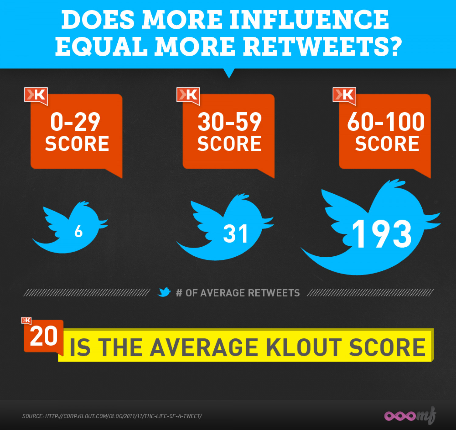 Does More Influence Equal More Retweets? Infographic