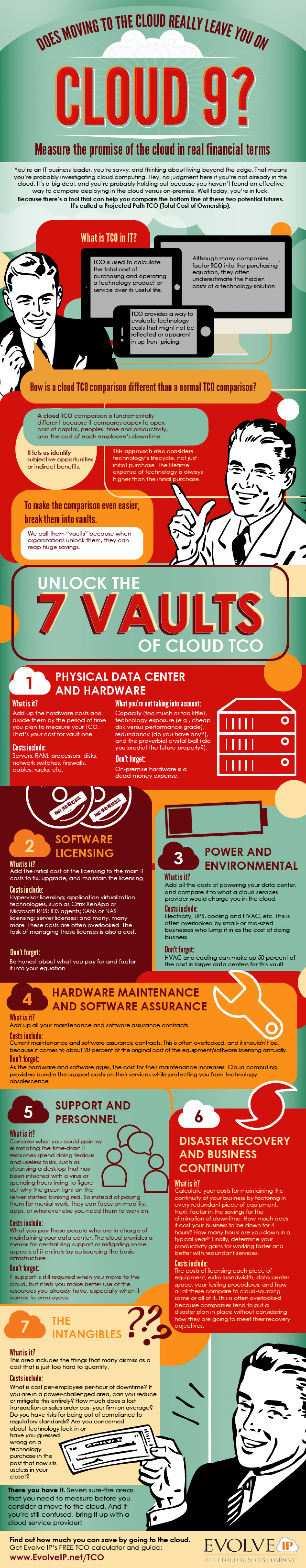 Does Moving to the Cloud Really Leave you on Cloud 9 Infographic