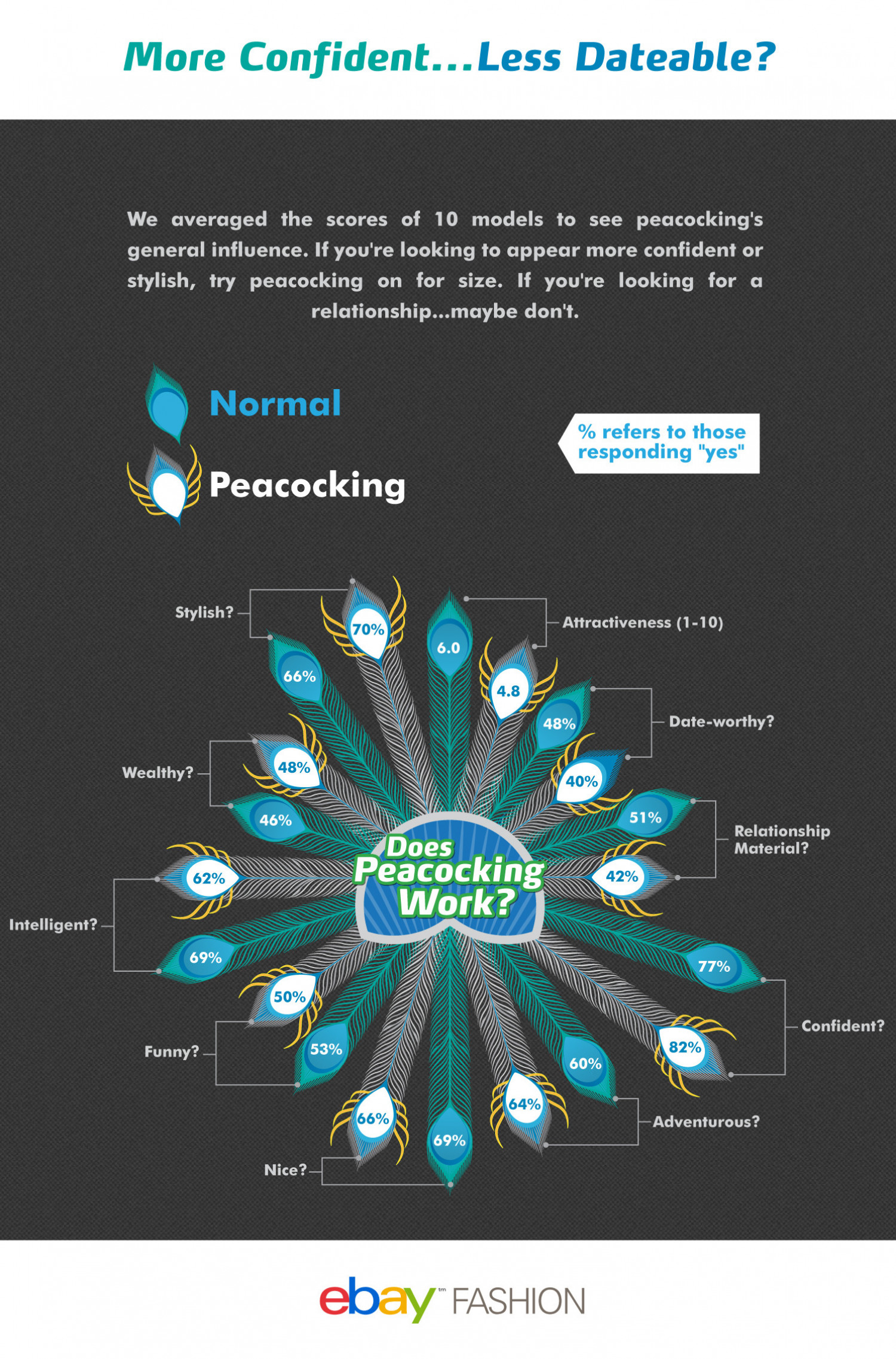 Does Peacocking Work? Infographic