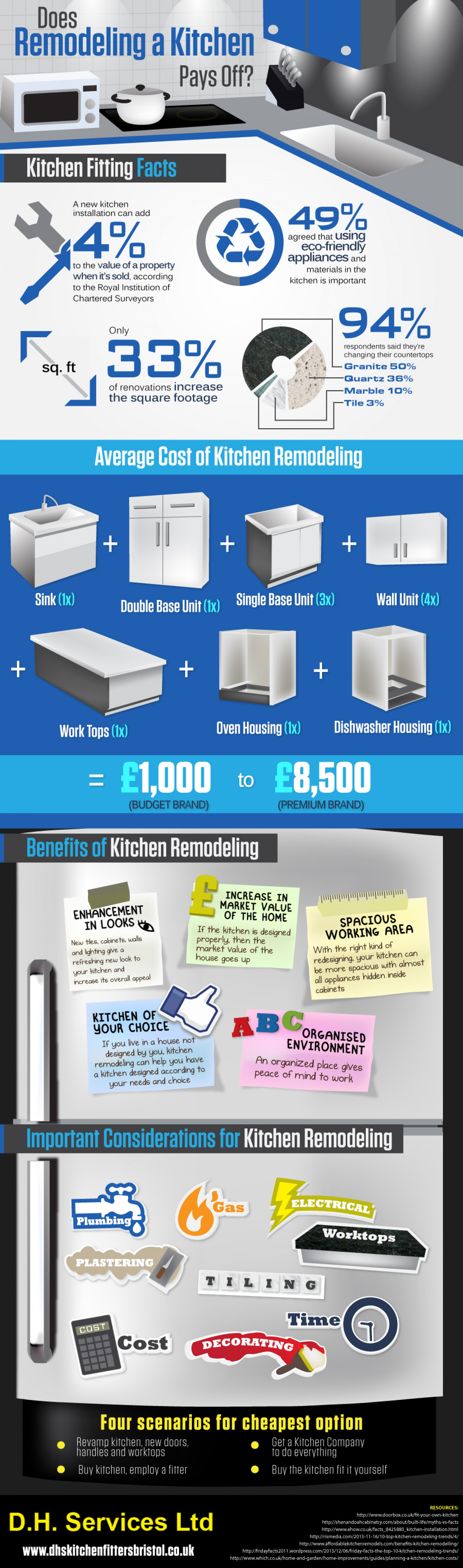 Does Remodeling a Kitchen Pays Off? Infographic