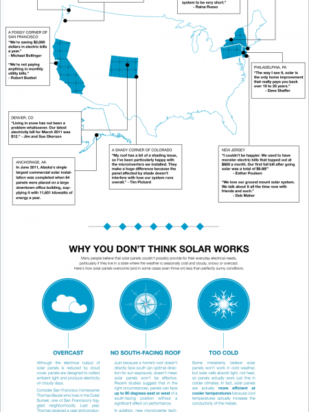 Does Solar Really Work In My State? Infographic