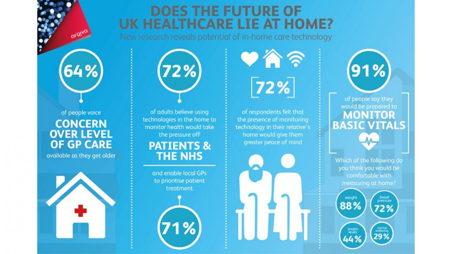 Does the future of UK healthcare lie at home? Infographic