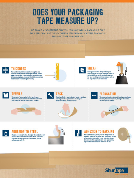 Does You Packaging Tape Measure Up? Infographic