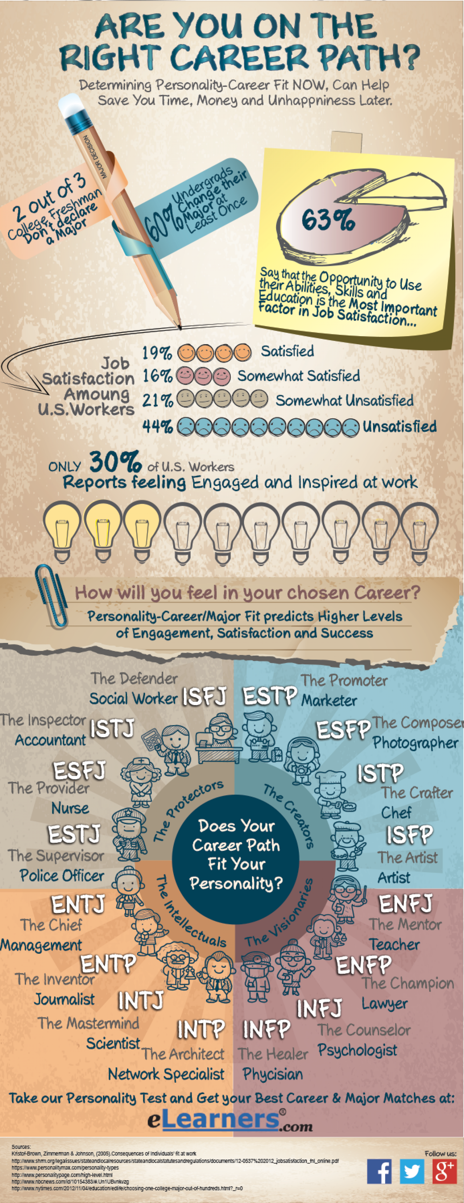 Does Your Career Fit Your Personality? Infographic