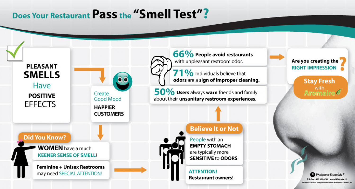 Does your Restaurant pass the Smell Test? Infographic