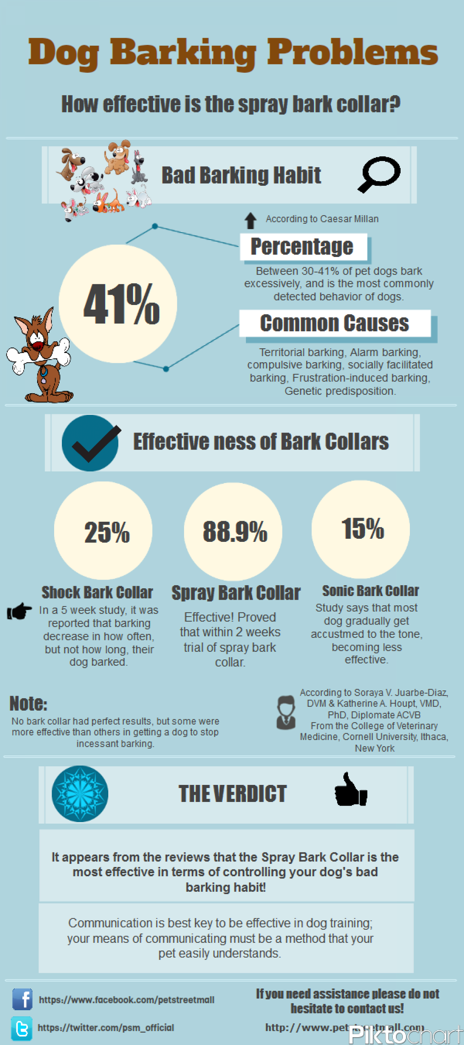 Dog Baring Problems Infographic